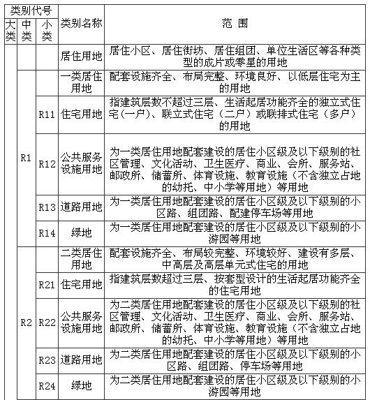 南宁市城市规划管理技术规定 2011年版