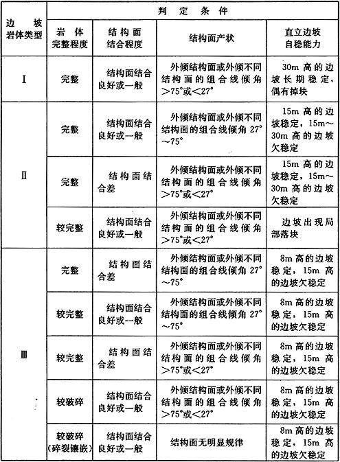 民用建筑分类标准